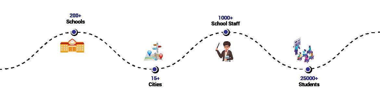 Milestones of mPowerO